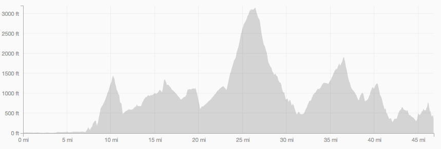 The Squamish Elevation Profile
