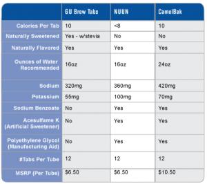 Gu Brew Electrolyte Tablets Comparison