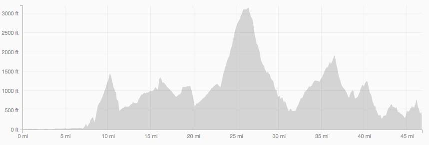 The Squamish Elevation Profile